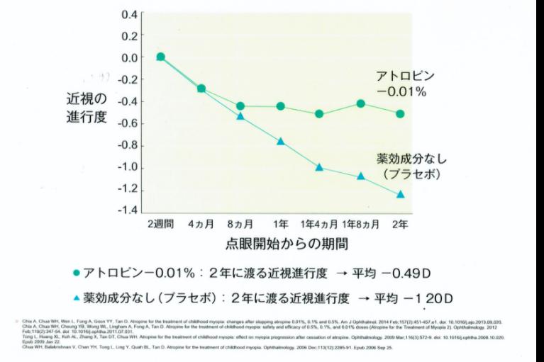アトロピン0.01%点眼薬のグラフ